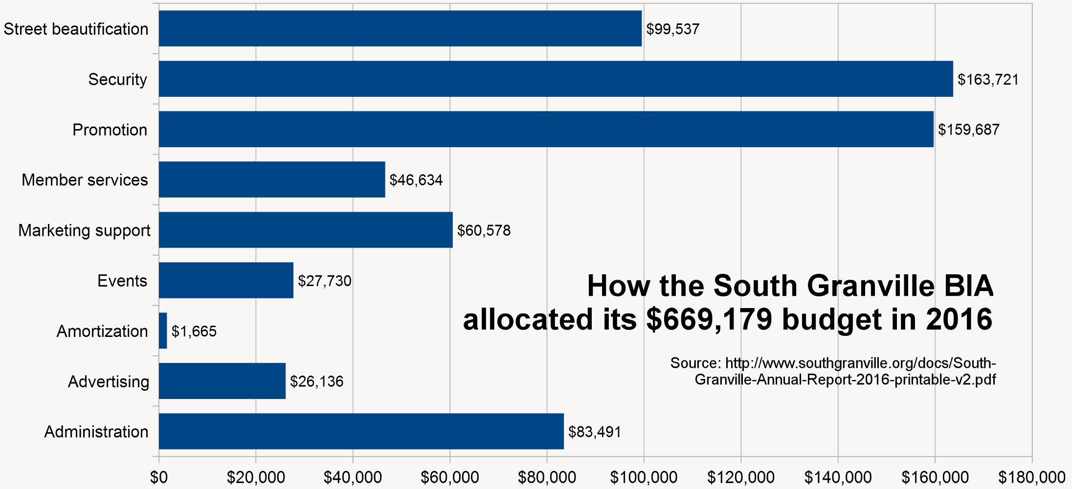 Stanley-Q-Woodvine-South-Granville-sgbia-2016-budget-breakdown-gimp